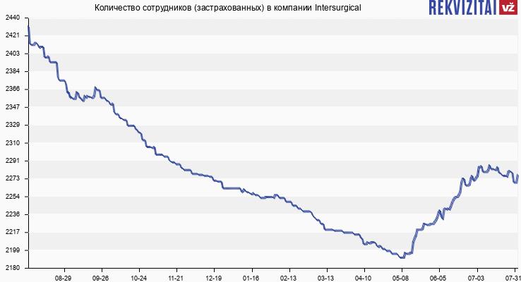 Количество сотрудников (застрахованных) в компании Intersurgical