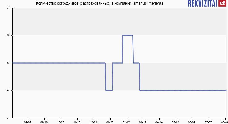 Количество сотрудников (застрахованных) в компании Išmanus interjeras