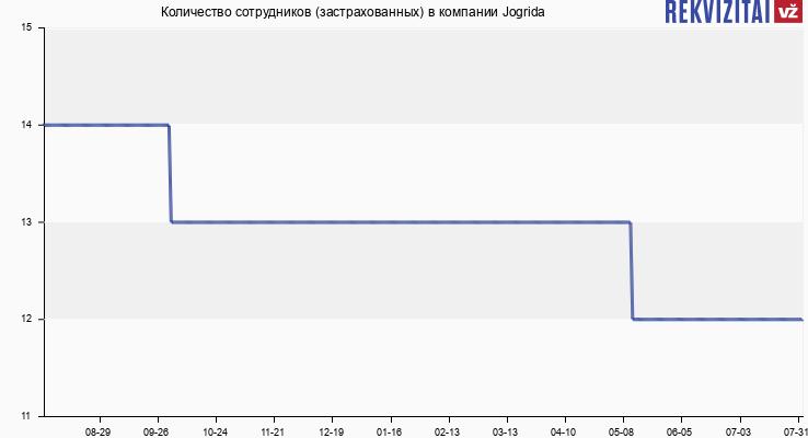 Количество сотрудников (застрахованных) в компании Jogrida