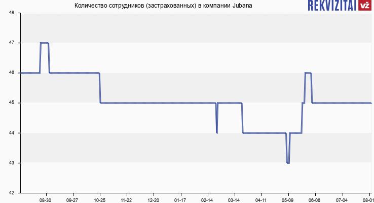 Количество сотрудников (застрахованных) в компании Jubana