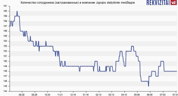 Количество сотрудников (застрахованных) в компании Jupojos statybinės medžiagos