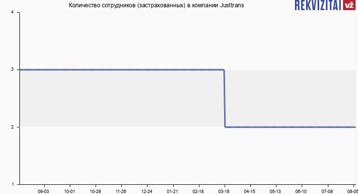 Количество сотрудников (застрахованных) в компании Justtrans