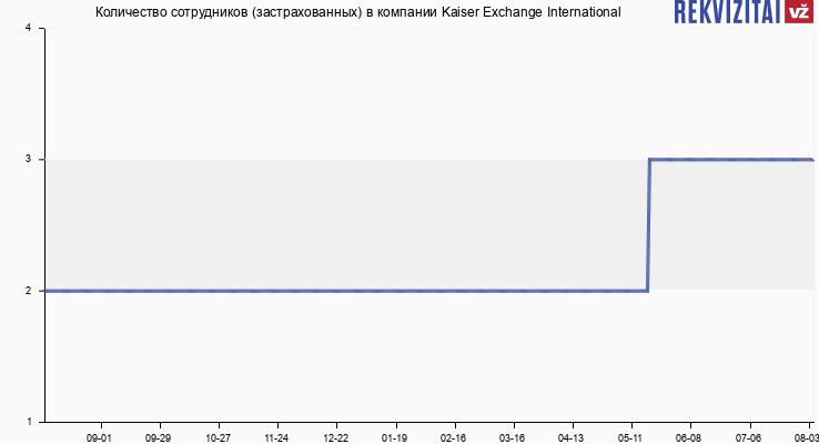 Количество сотрудников (застрахованных) в компании Kaiser Exchange International