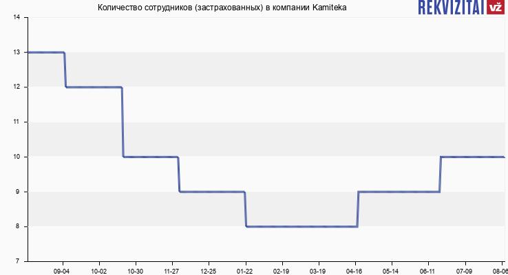 Количество сотрудников (застрахованных) в компании Kamiteka