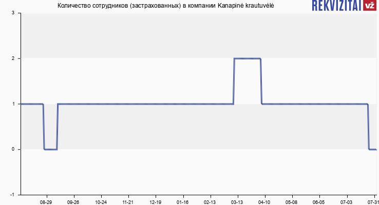 Количество сотрудников (застрахованных) в компании Kanapinė krautuvėlė