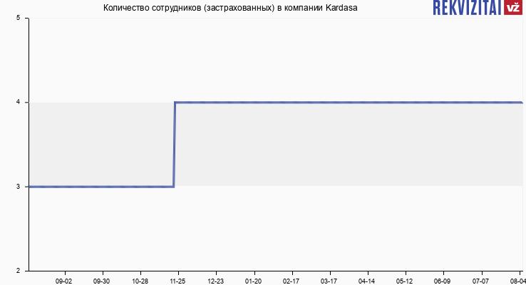 Количество сотрудников (застрахованных) в компании Kardasa