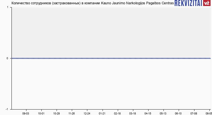 Количество сотрудников (застрахованных) в компании Kauno Jaunimo Narkologijos Pagalbos Centras