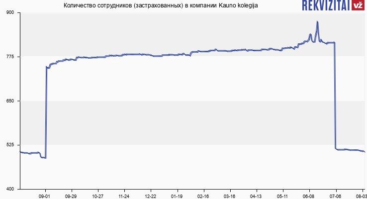 Количество сотрудников (застрахованных) в компании Kauno kolegija