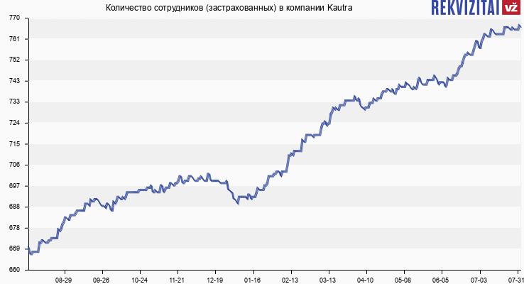 Количество сотрудников (застрахованных) в компании Kautra