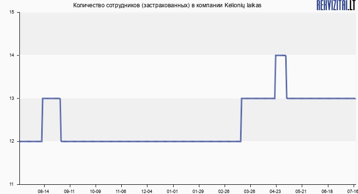 Количество сотрудников (застрахованных) в компании Kelionių laikas