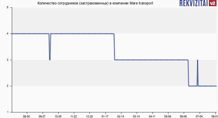 Количество сотрудников (застрахованных) в компании Mare transport