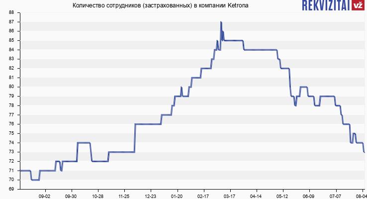 Количество сотрудников (застрахованных) в компании Ketrona