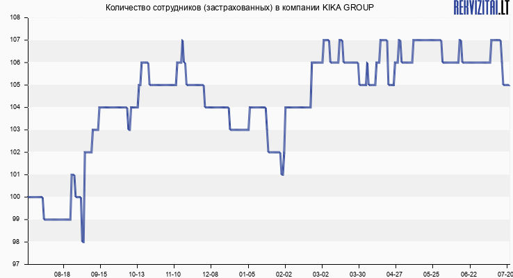 Количество сотрудников (застрахованных) в компании KIKA GROUP