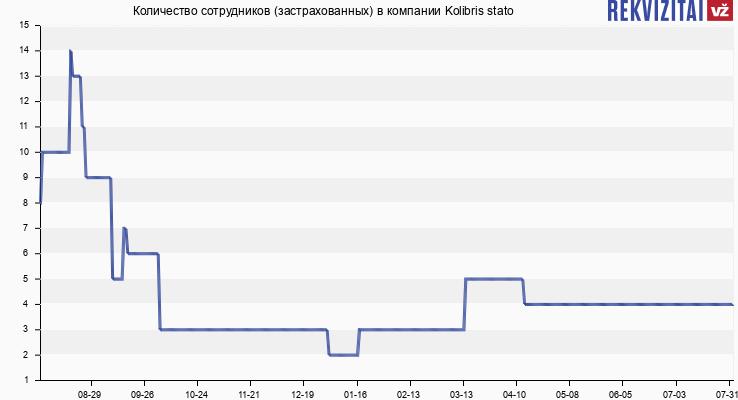 Количество сотрудников (застрахованных) в компании Kolibris stato