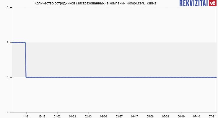 Количество сотрудников (застрахованных) в компании Kompiuterių klinika
