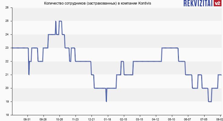 Количество сотрудников (застрахованных) в компании Kontivis plius partneriai