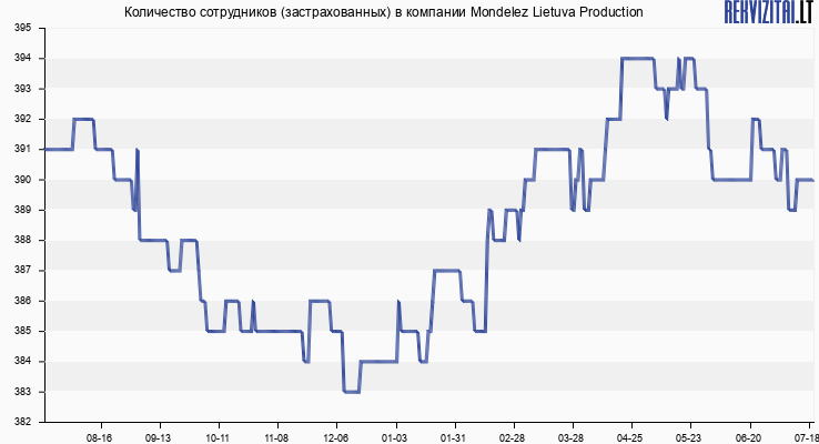 Количество сотрудников (застрахованных) в компании Mondelez Lietuva Production