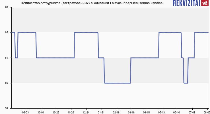 Количество сотрудников (застрахованных) в компании Laisvas ir nepriklausomas kanalas
