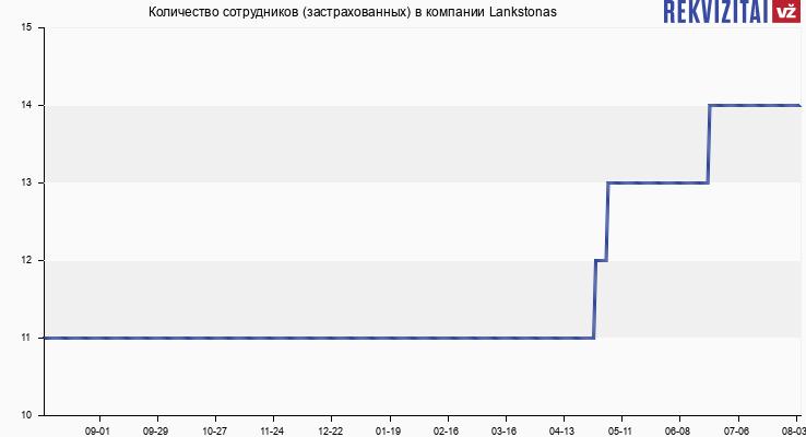 Количество сотрудников (застрахованных) в компании Lankstonas