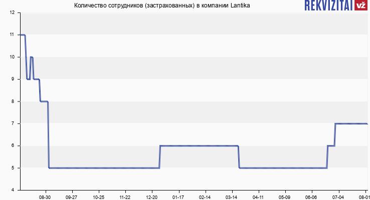 Количество сотрудников (застрахованных) в компании Lantika