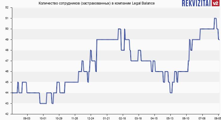 Количество сотрудников (застрахованных) в компании Legal Balance