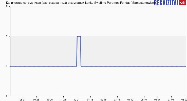 """Количество сотрудников (застрахованных) в компании Lenkų Švietimo Paramos Fondas """"Samostanowienie"""""""