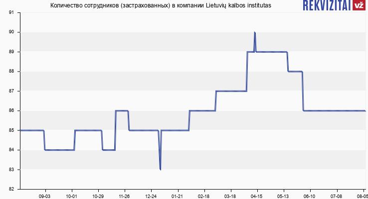 Количество сотрудников (застрахованных) в компании Lietuvių kalbos institutas