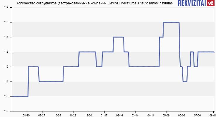 Количество сотрудников (застрахованных) в компании Lietuvių literatūros ir tautosakos institutas