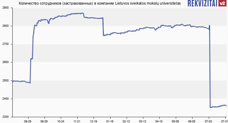 Количество сотрудников (застрахованных) в компании Lietuvos sveikatos mokslų universitetas
