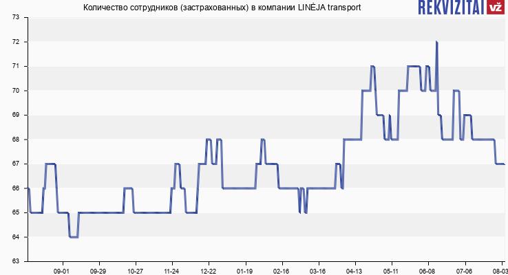 Количество сотрудников (застрахованных) в компании LINĖJA transport