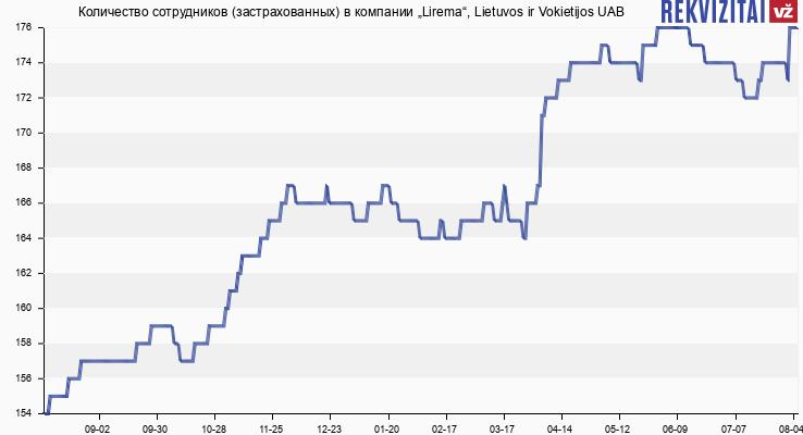 """Количество сотрудников (застрахованных) в компании """"Lirema"""", Lietuvos ir Vokietijos UAB"""