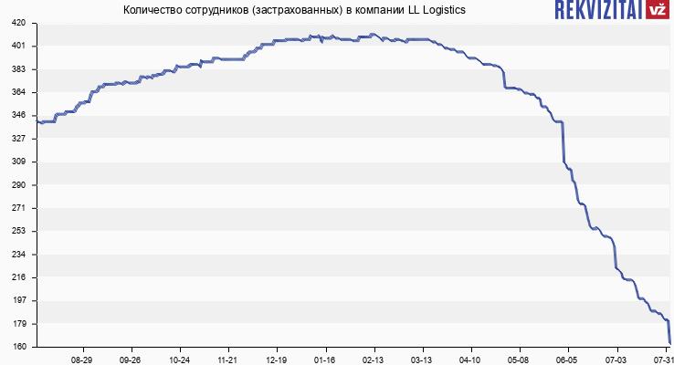Количество сотрудников (застрахованных) в компании LL Logistics