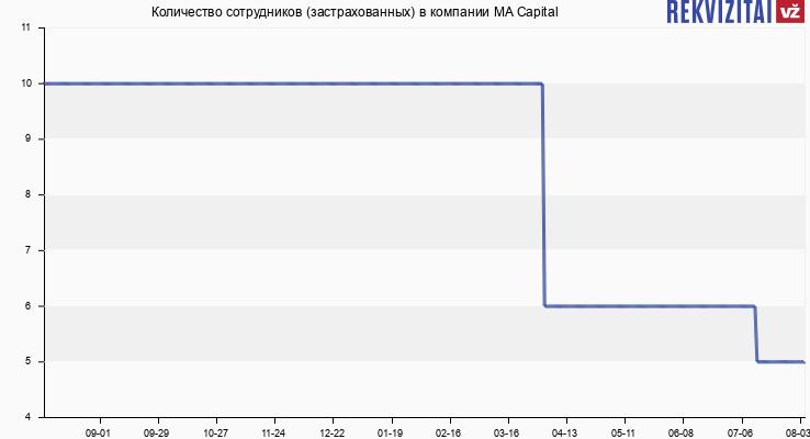 Количество сотрудников (застрахованных) в компании MA Capital