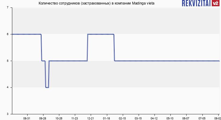Количество сотрудников (застрахованных) в компании Madinga vieta