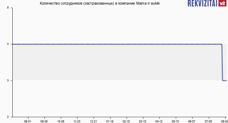 Количество сотрудников (застрахованных) в компании Mama ir auklė