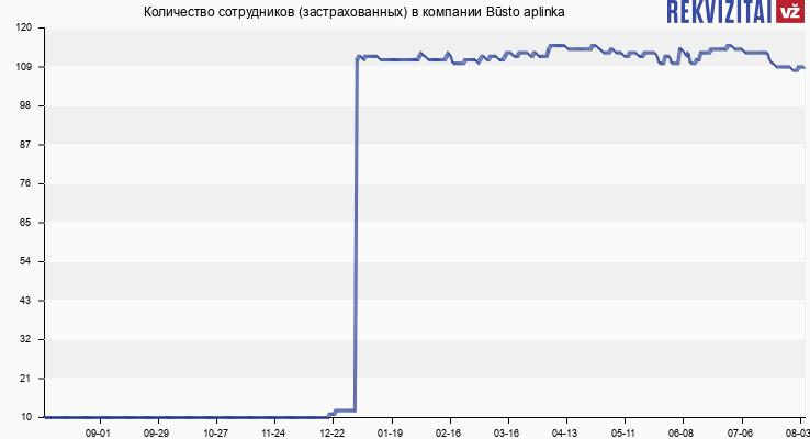 Количество сотрудников (застрахованных) в компании Būsto aplinka