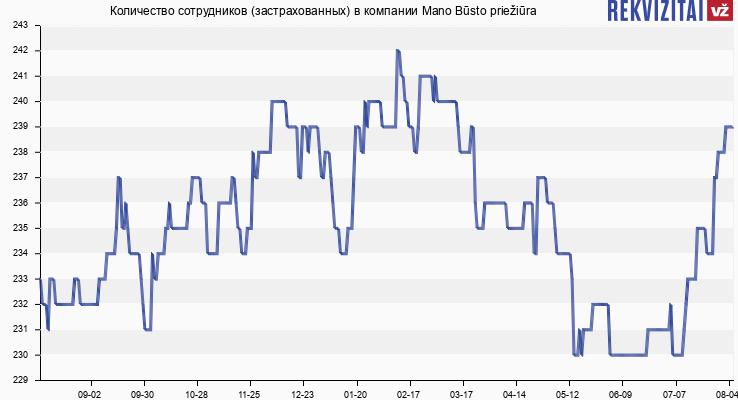 Количество сотрудников (застрахованных) в компании Mano Būstas
