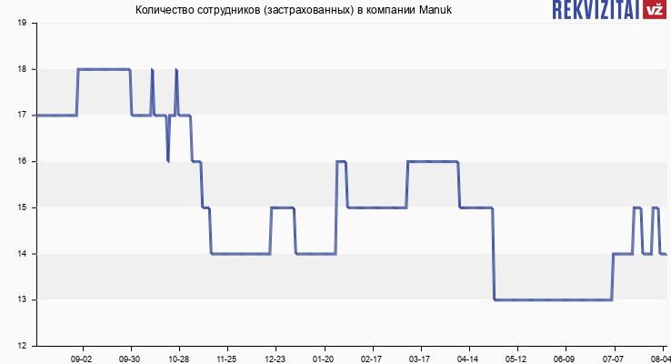 Количество сотрудников (застрахованных) в компании Manuk