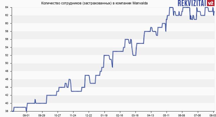 Количество сотрудников (застрахованных) в компании Manvalda