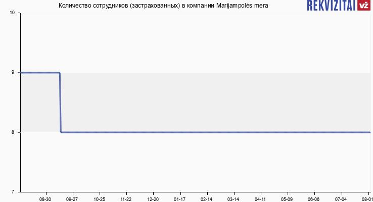 Количество сотрудников (застрахованных) в компании Marijampolės mera