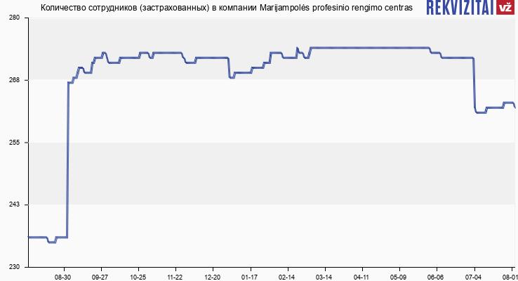 Количество сотрудников (застрахованных) в компании Marijampolės profesinio rengimo centras