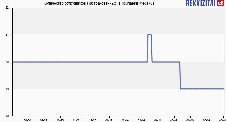 Количество сотрудников (застрахованных) в компании Medakus