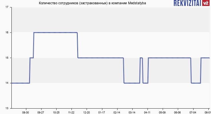 Количество сотрудников (застрахованных) в компании Medstatyba