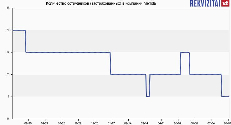 Количество сотрудников (застрахованных) в компании Merlida