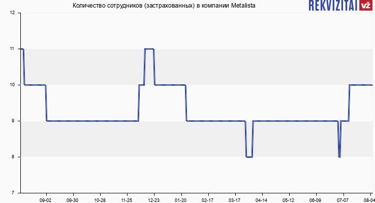 Количество сотрудников (застрахованных) в компании Metalista