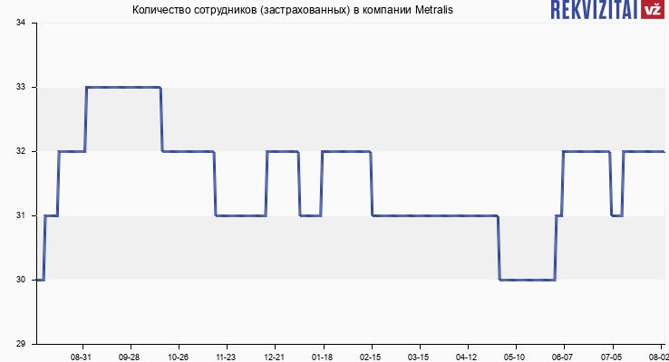 Количество сотрудников (застрахованных) в компании Metralis