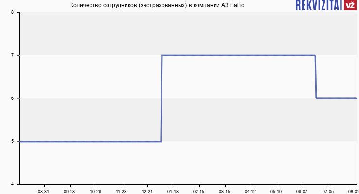 Количество сотрудников (застрахованных) в компании A3 Baltic