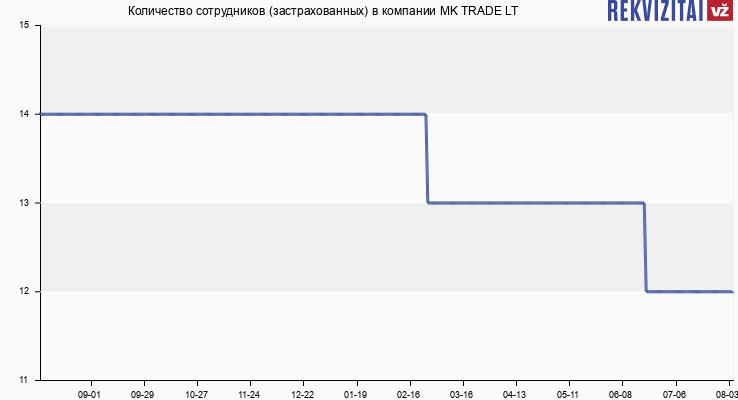 Количество сотрудников (застрахованных) в компании MK TRADE LT