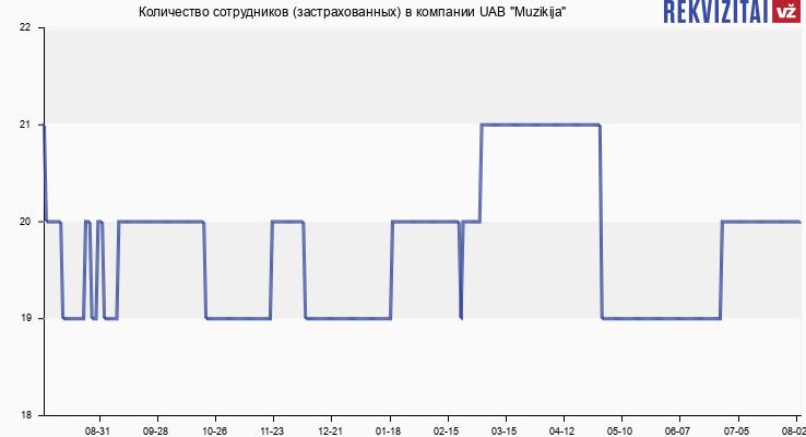 """Количество сотрудников (застрахованных) в компании UAB """"Muzikija"""""""