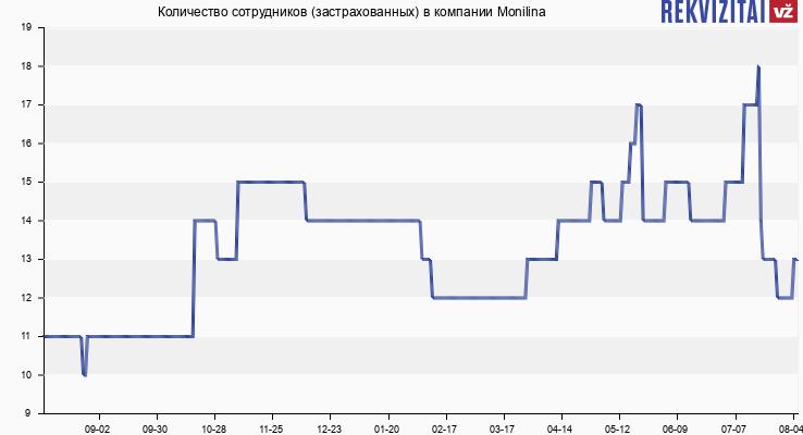 Количество сотрудников (застрахованных) в компании Monilina